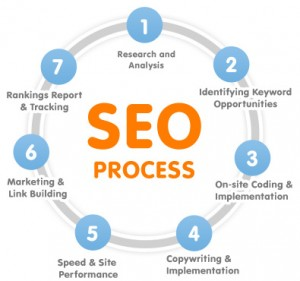 seo services benefits